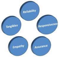 مطالعه بازار با روش سرکوئل، 5 شکاف مهم در تحقیقات بازار یا مدل بررسی کیفیت خدمات