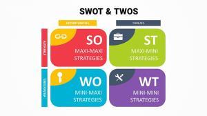 بررسی SWOT و TOWS- مطالعه موردی