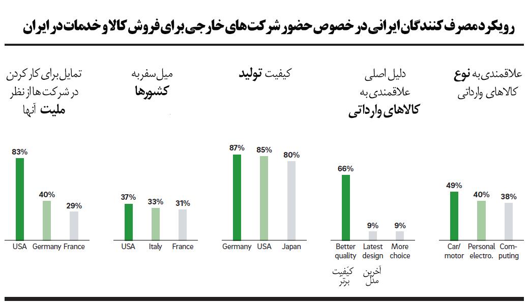 توصیههای رولند برگر: چگونه کسب و کار موفق در ایران داشته باشیم
