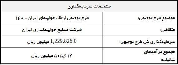خلاصه طرح توجیهی ارتقاء هواپیمای ایران- 140