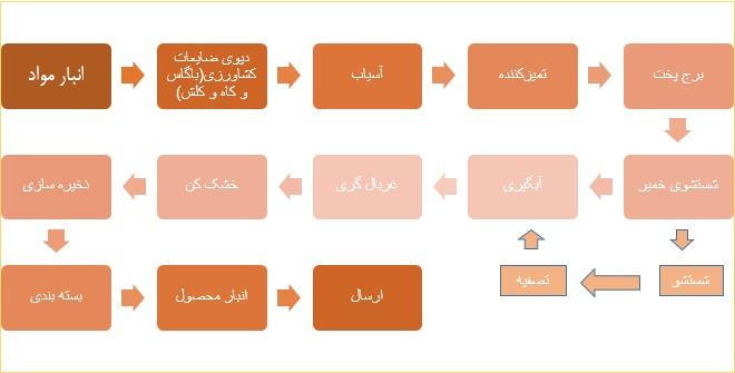 طرح توجیهی احداث واحد تولید خمیر کاغذ از ضایعات کشاورزی