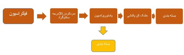 6طرح توجیهی احداث واحد تولید پودر و مایع پاستوریزه تخم مرغ