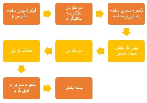 5طرح توجیهی احداث واحد تولید پودر و مایع پاستوریزه تخم مرغ